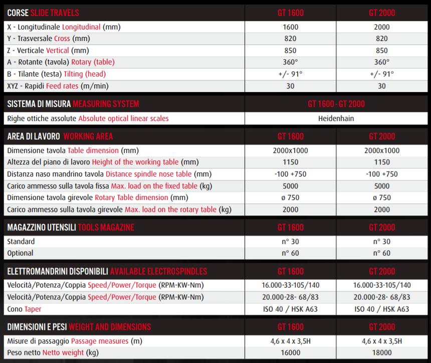 caractéristiques GT 1600 et GT 2000