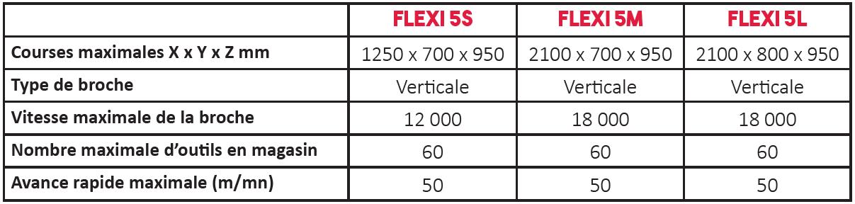 Données techniques centre d'usinage flexi - sigma