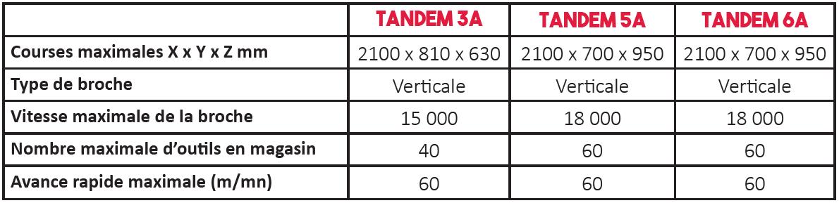 Données techniques centre d'usinage tandem - sigma