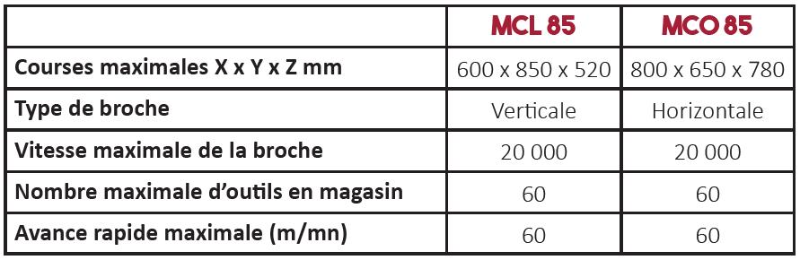 Caractéristiques techniques centre d'usinage série MC