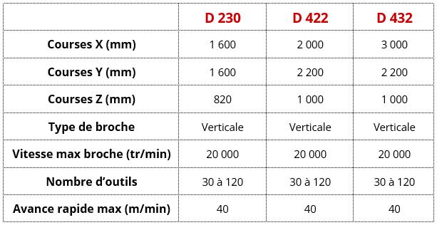 Centres usinage série D CBFerrari