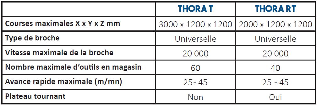 Données techniques fraiseuse Thora TRT - jobs