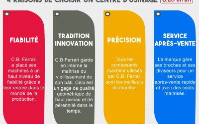 4 raisons de choisir un centre d'usinage C.B. Ferrari