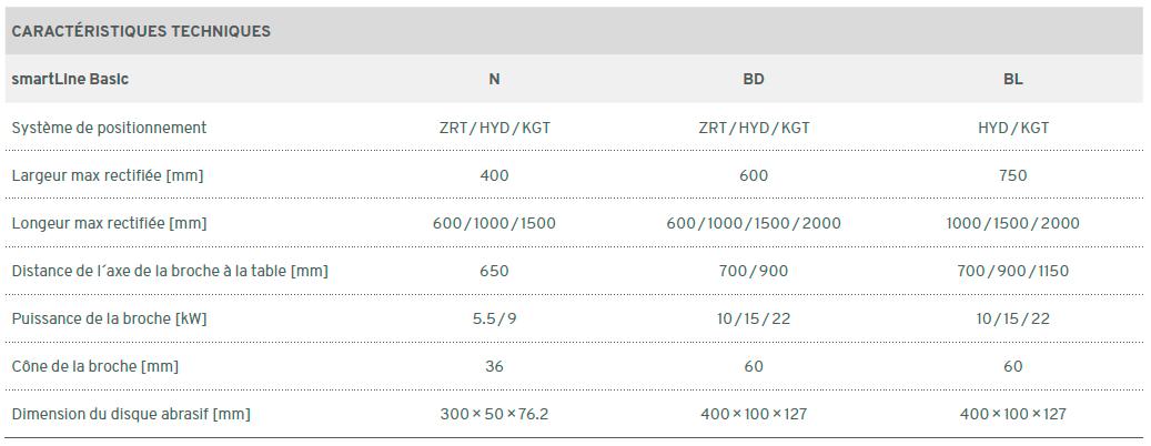 rectifieuse Smart Line BASIC ELB ABA - données techniques