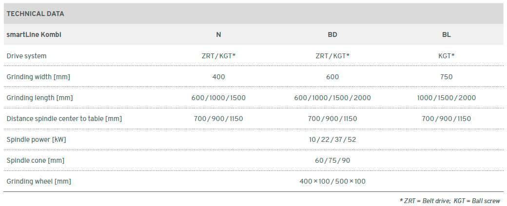 rectifieuse Smart Line KOMBI ELB ABA - données techniques